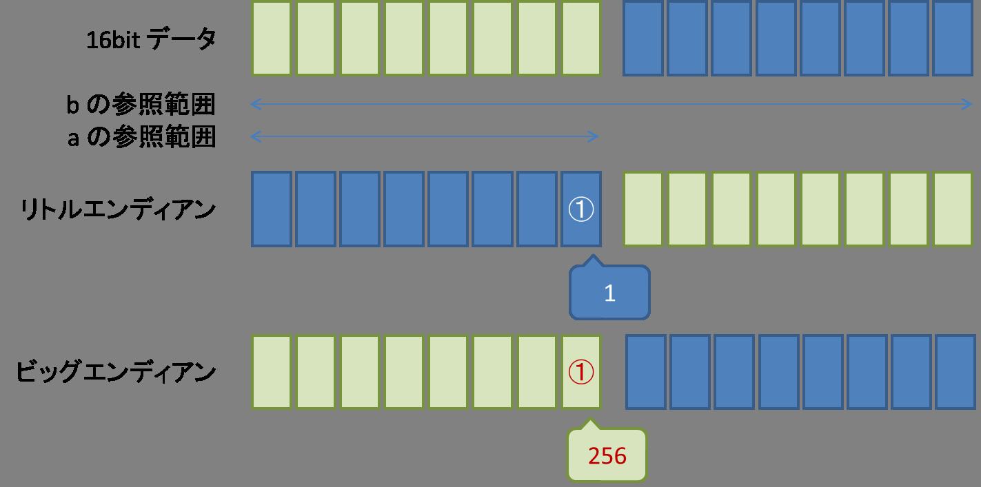 組み込み C言語 Tips エンディアンによる処理系依存: ねおちのブログ
